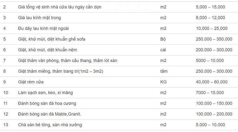 Bảng giá dịch vụ vệ sinh công nghiệp Hà Nội